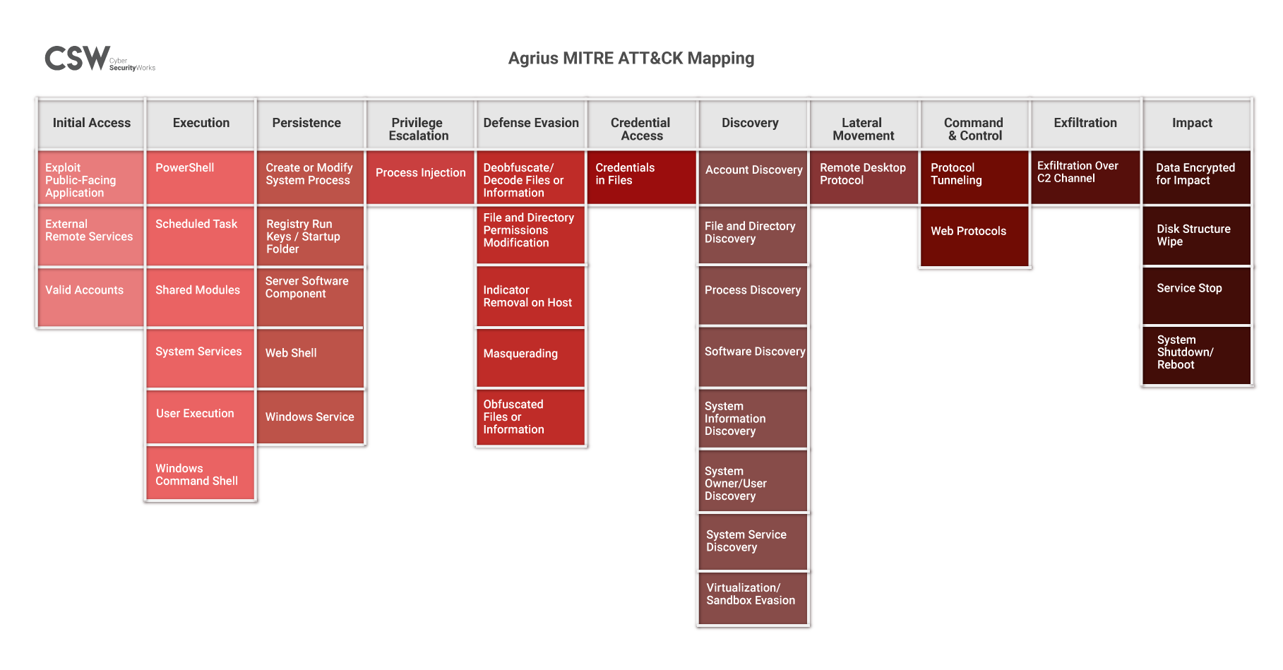 Agrius Fortinet MITRE ATT&CK Mapping