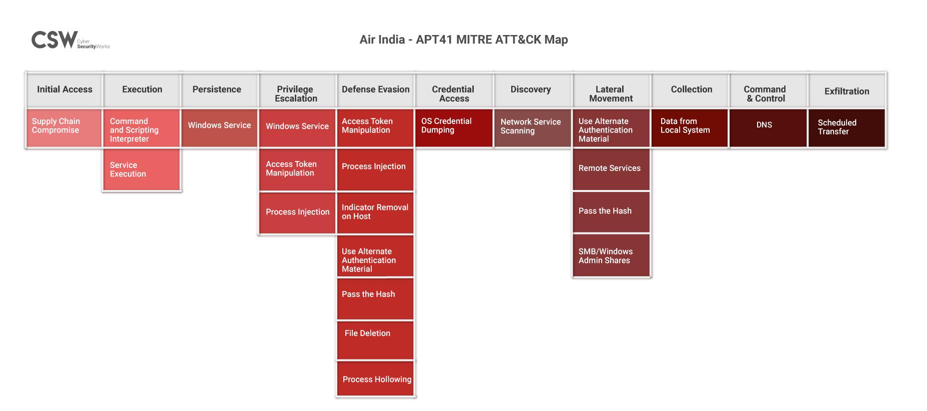 MITRE ATT&CK Map for APT 41 Air India Attack