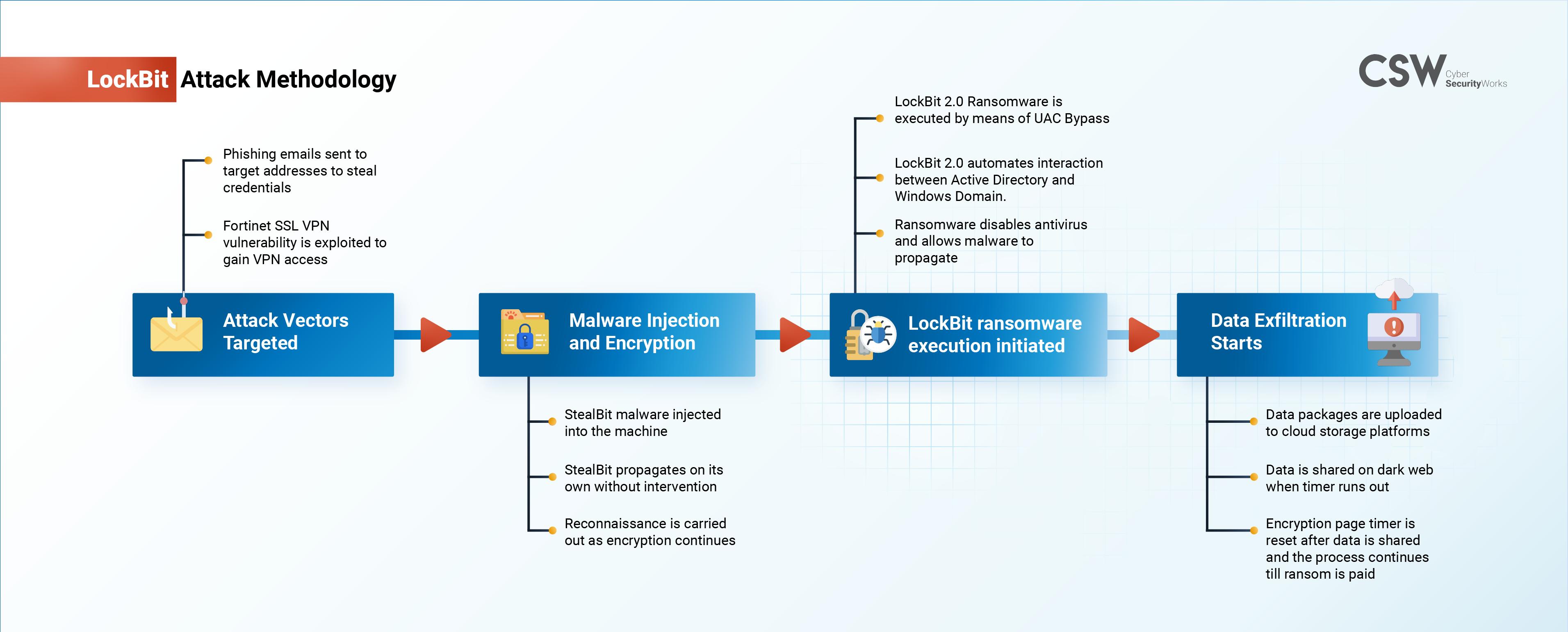 Accenture Lockbit Attack Methodology