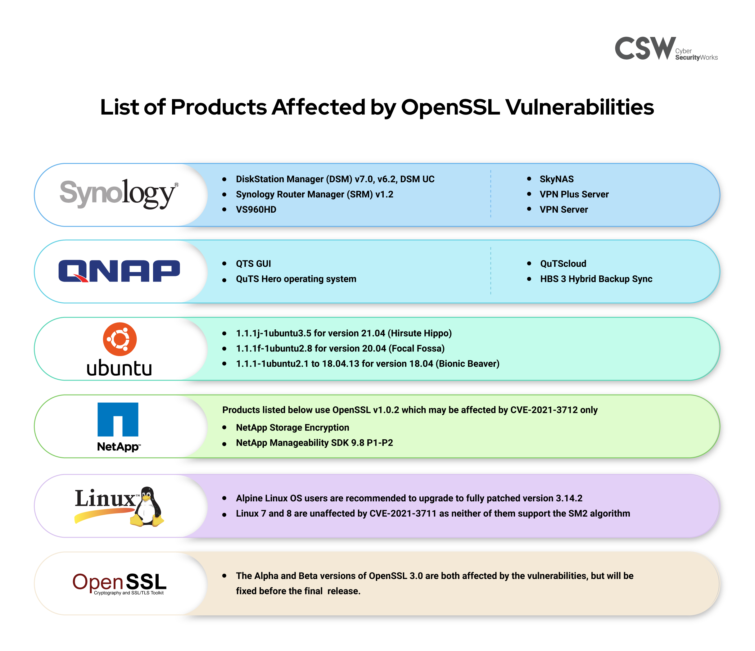 Products and Vendors affected by OpenSSL vulnerabilities