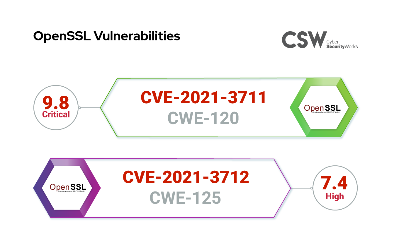 Linux OpenSSL Vulnerabilities