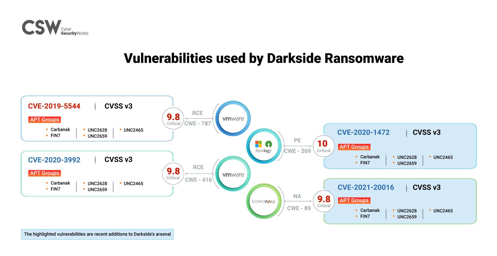 Darkside Ransomware CVEs