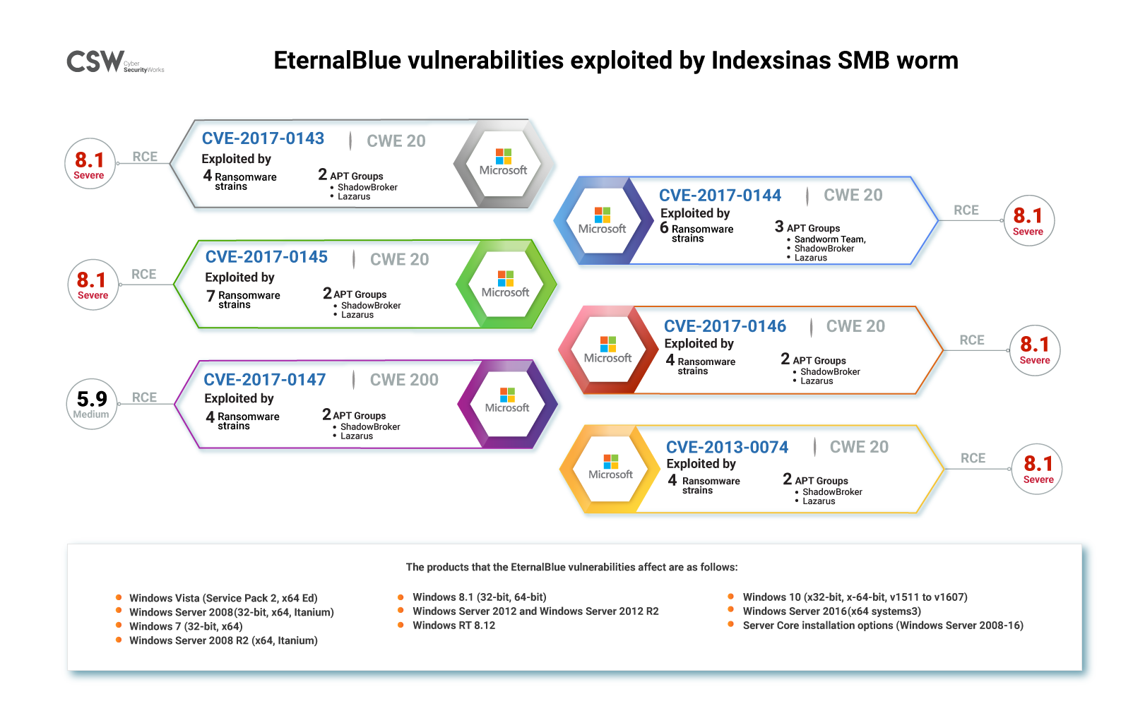 Eternalblue vulnerabilities exploited by Indexsinas worm