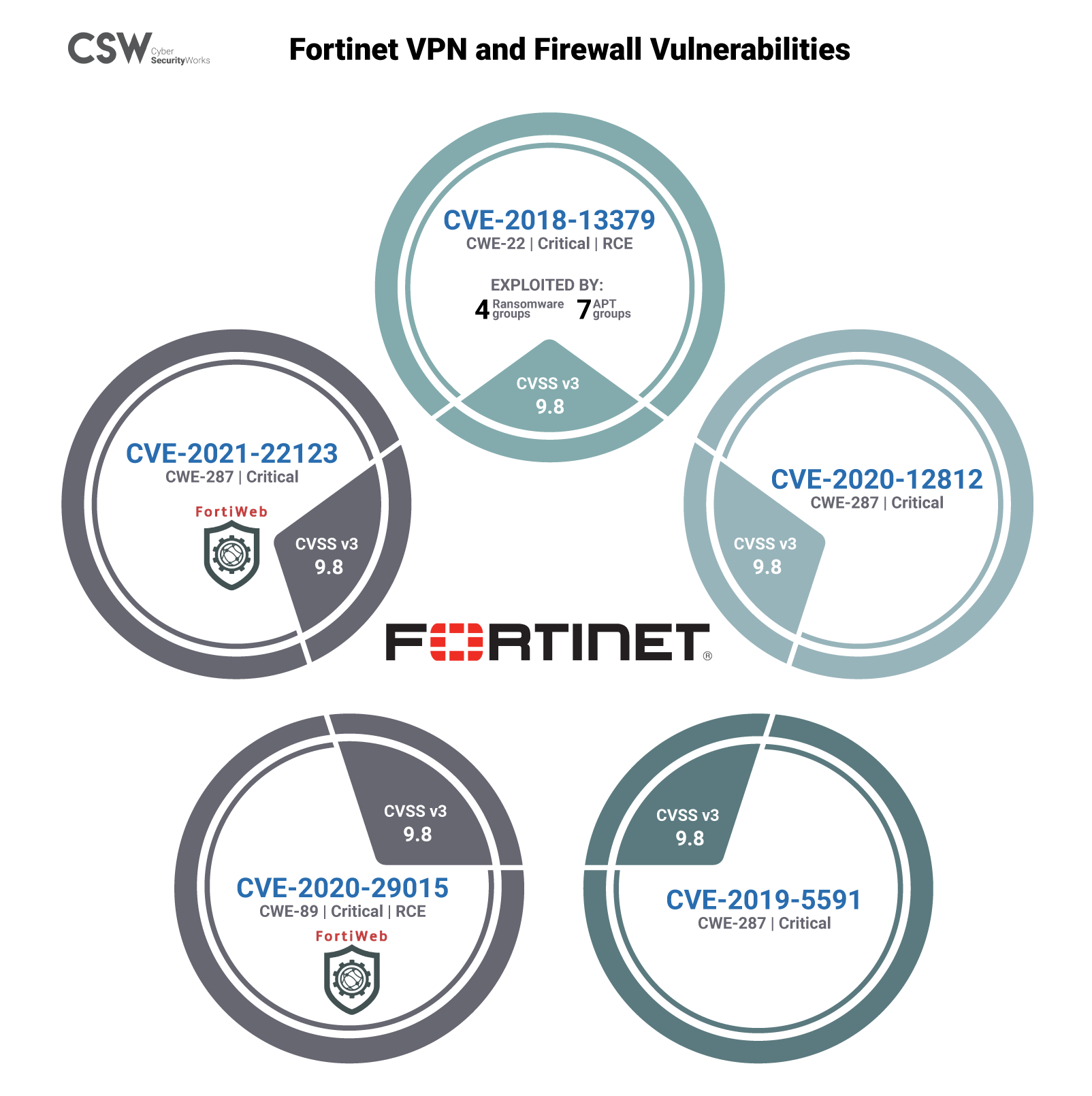 Fortinet VPN and FortiWeb Firewall Vulnerabilities Infographic