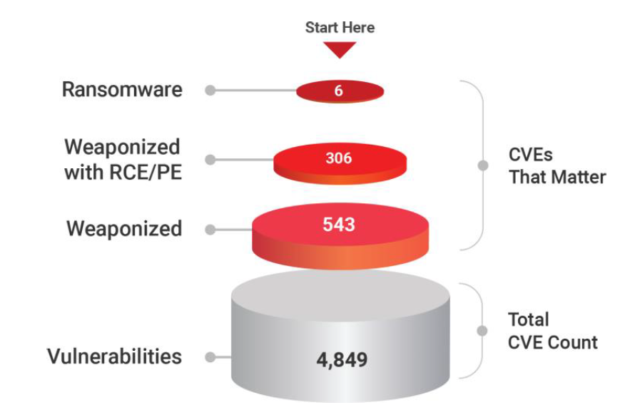 Vulnerabilities prioritization across Enterprise Technologies