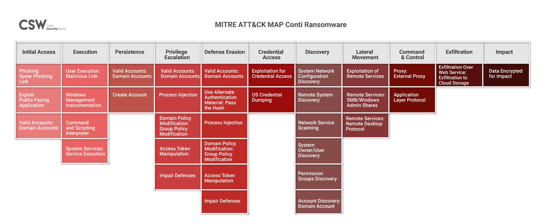 MITRE Att&ck Map Conti Ransomware