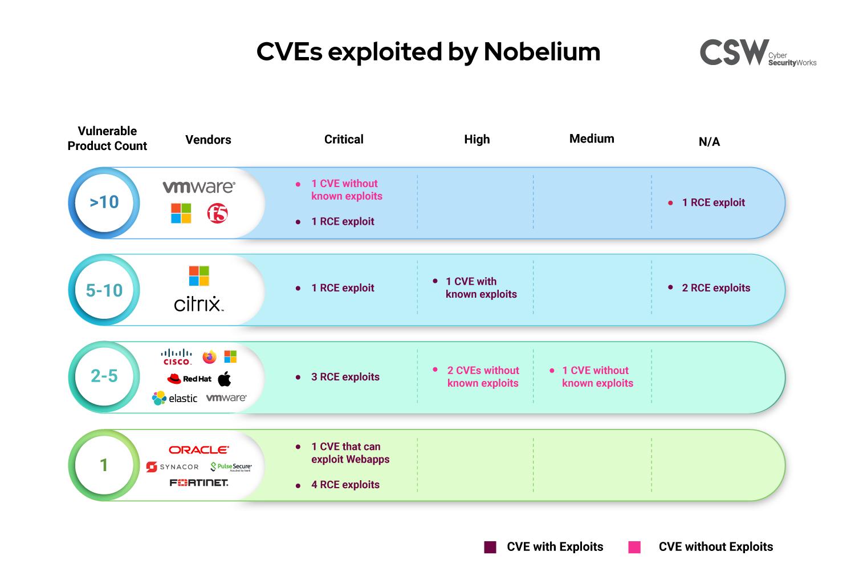 CVEs exploited by Nobelium