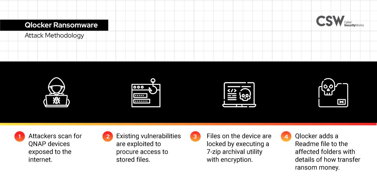 Qlocker ransomware Attack Methodology