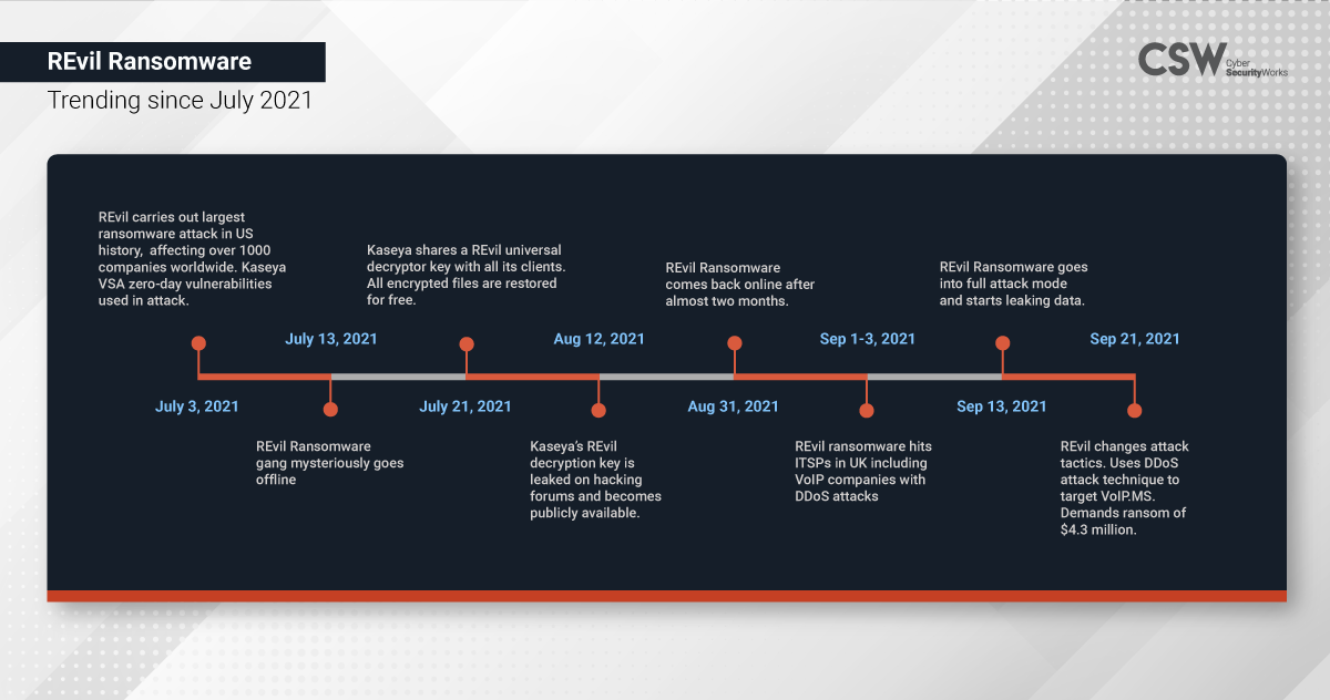 REvil Ransomware Trends July 2021 to September 2021
