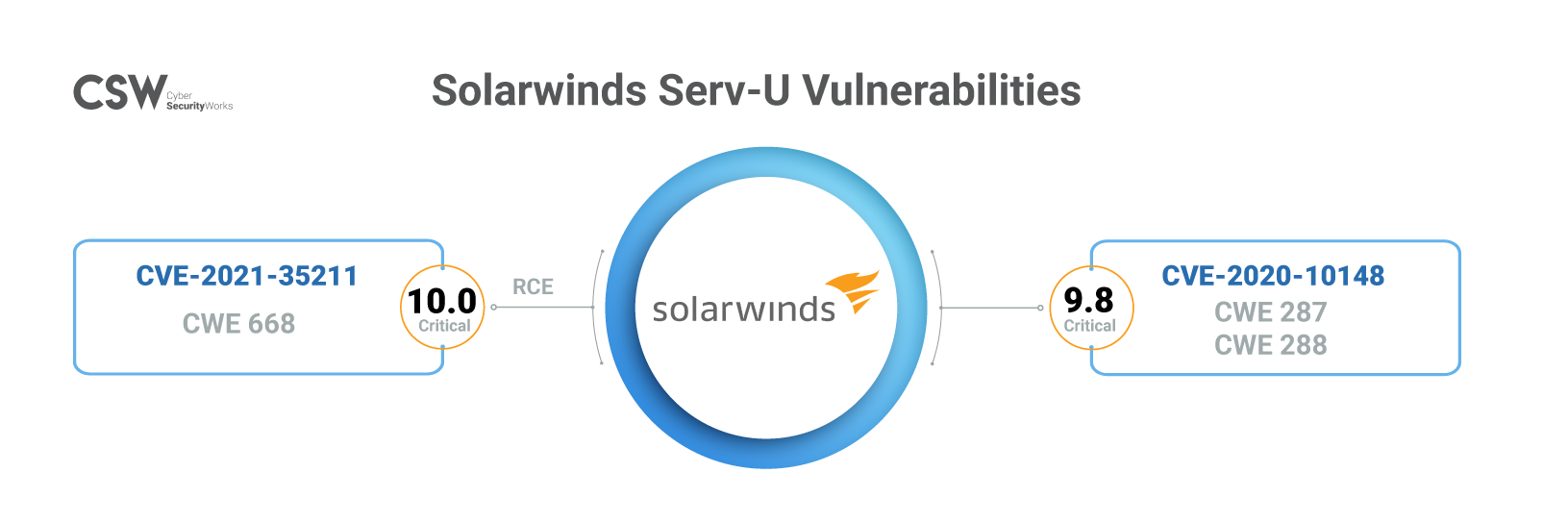 Solarwinds CVE infographic