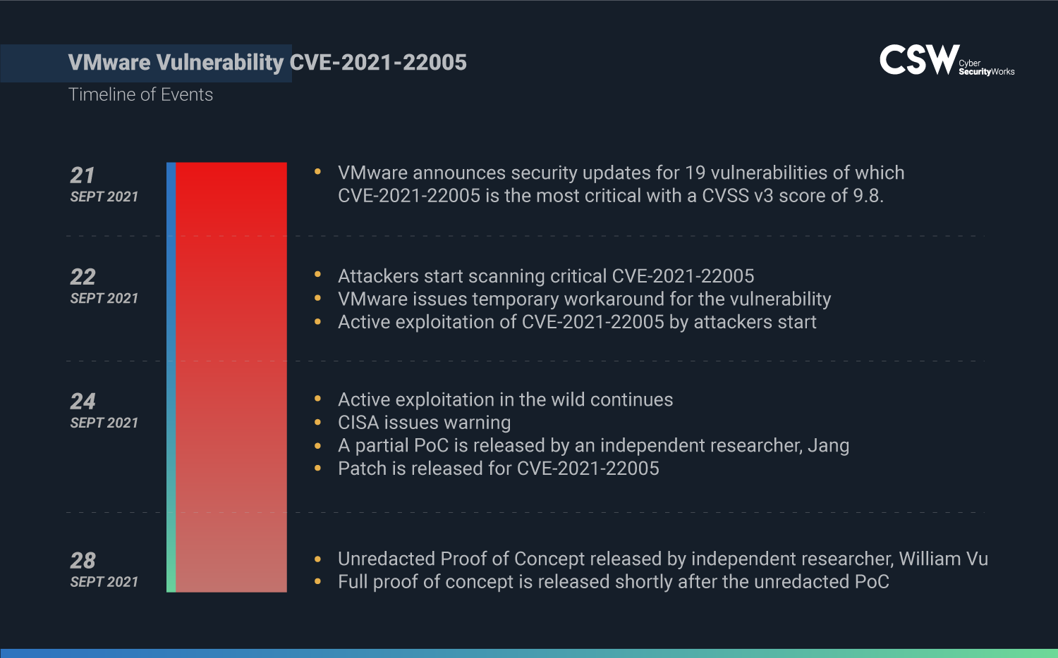 VMware Vulnerability Timeline of Events