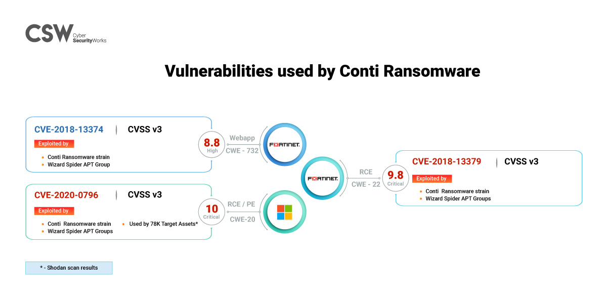 Vulnerabilities used by Conti Ransomware