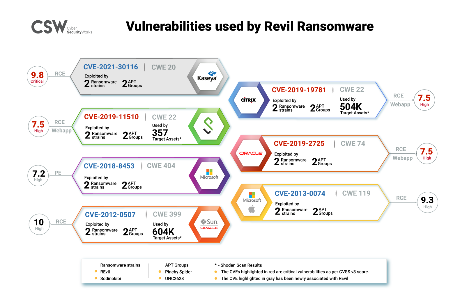 CVEs used by REvil Ransomware