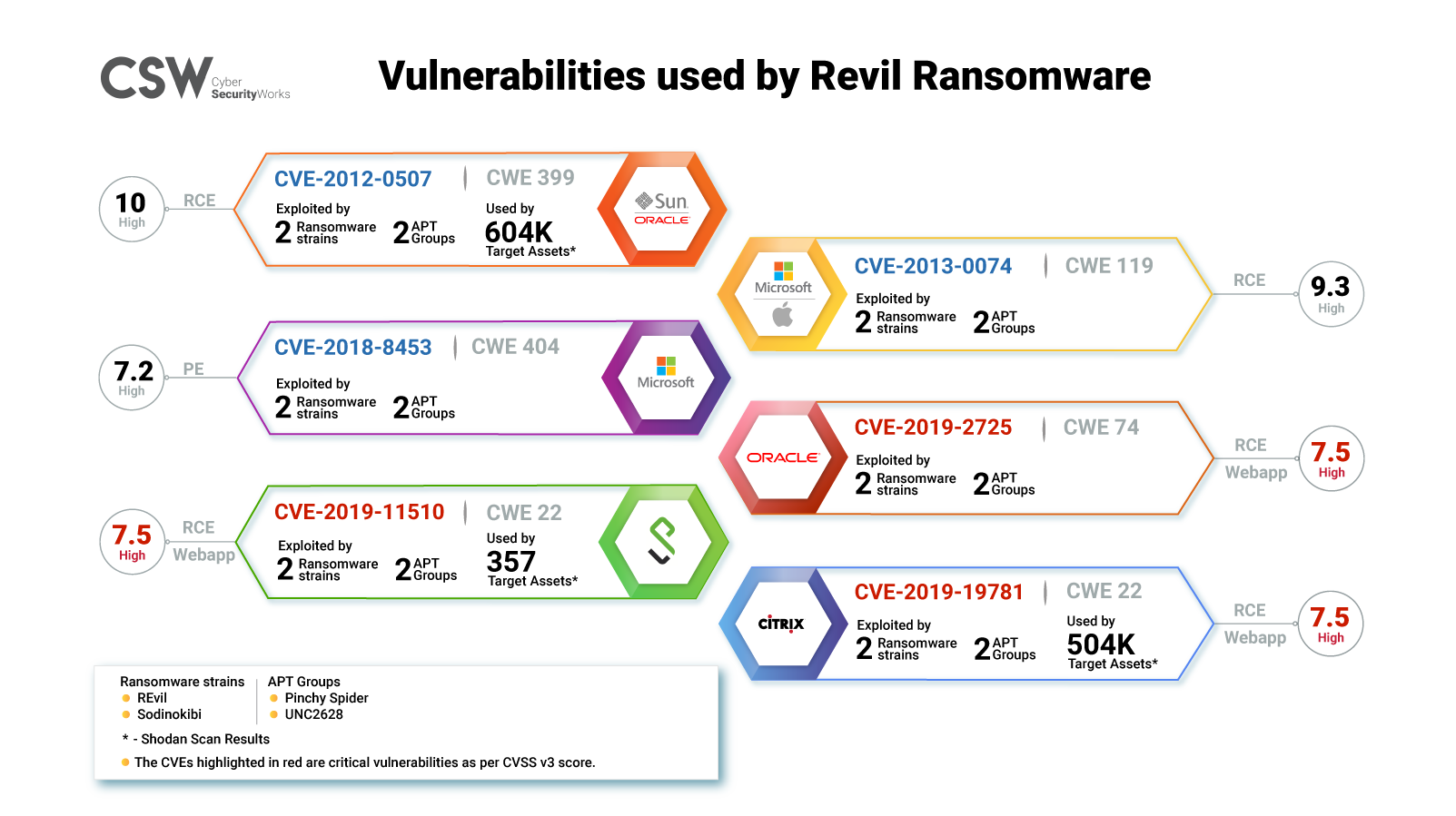 Vulnerabilities exploited by REvil ransomware