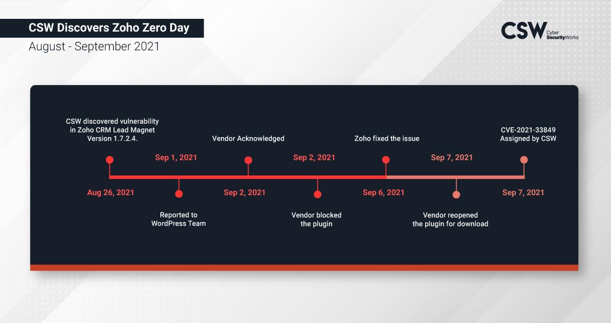 CSW Zoho Zero-day timeline of events